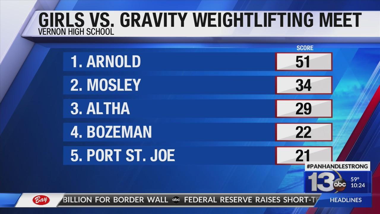 Girls vs. Gravity Results